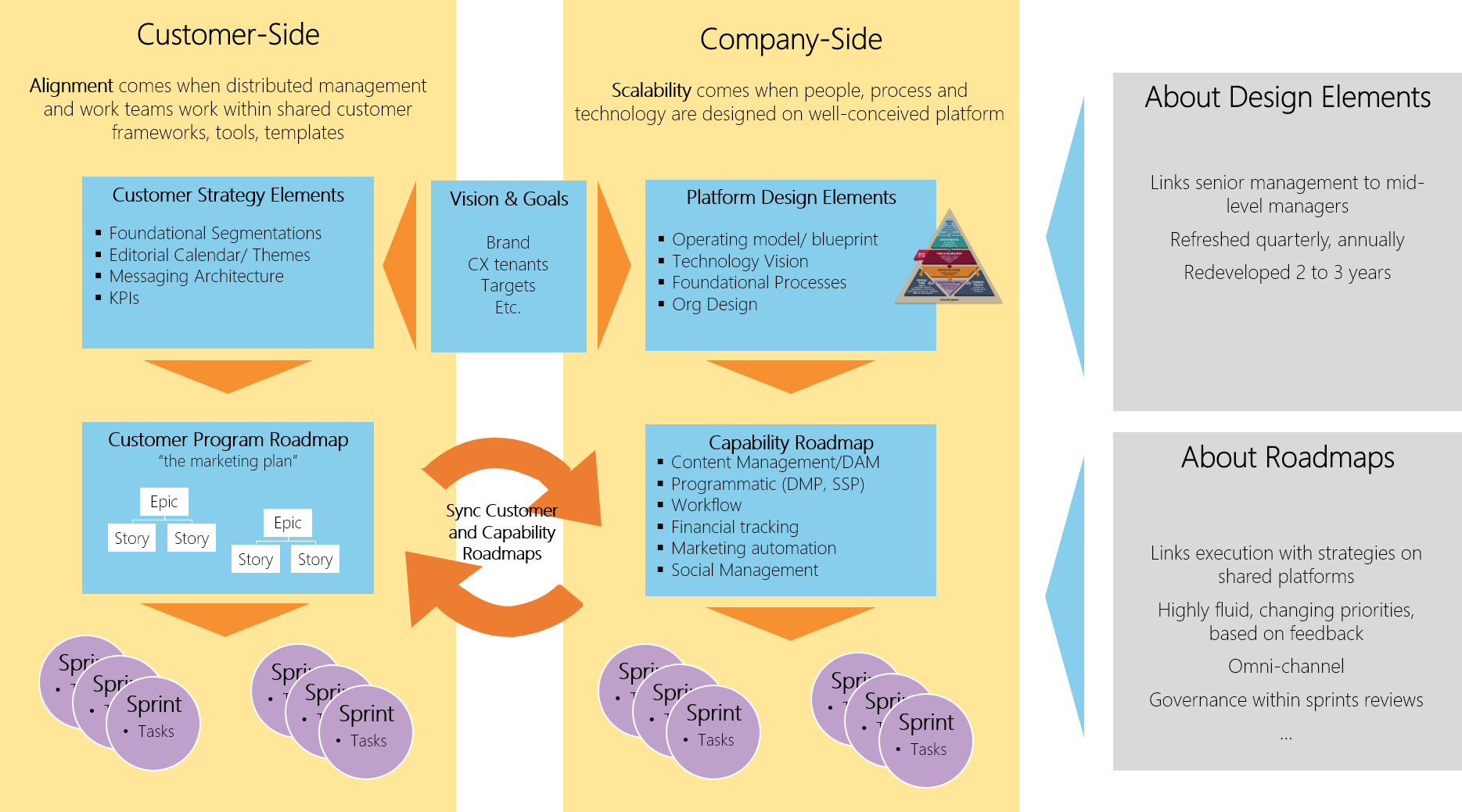 Methodology to achieve alignment and scale with Agile