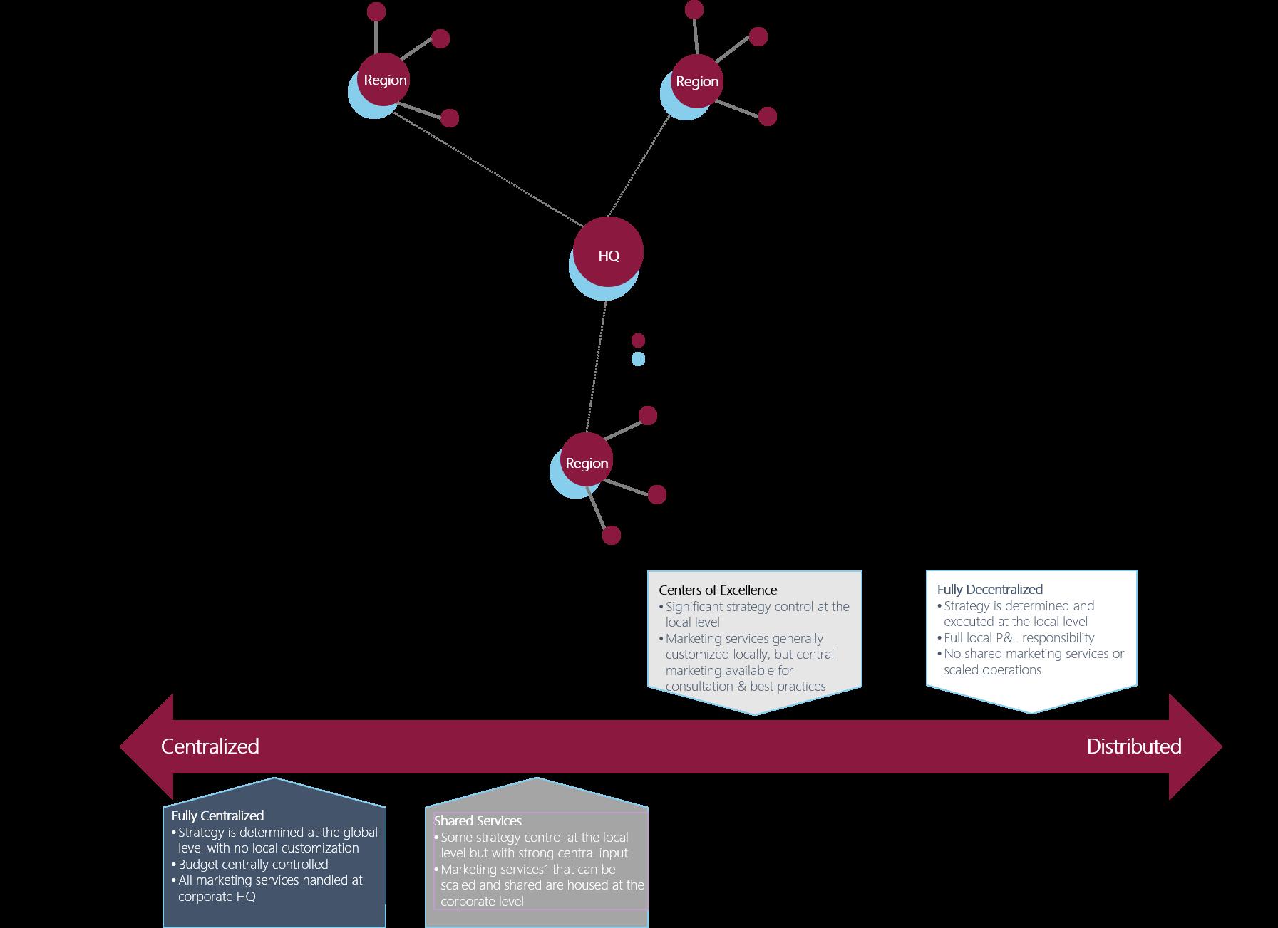 Example Global Marketing and Hub Footprint Responsibilities