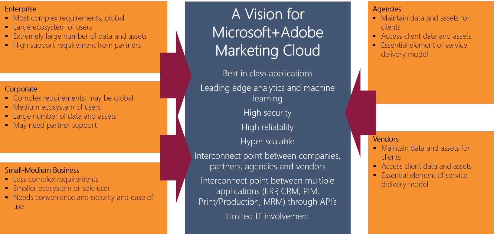 With Microsoft's connections into Accounting, Finance, IT and Sales, and Adobe's connections into Marketing, Agencies and Vendors, integration of may be deployed into virtually any company, scaling up and down for marketers of all types.