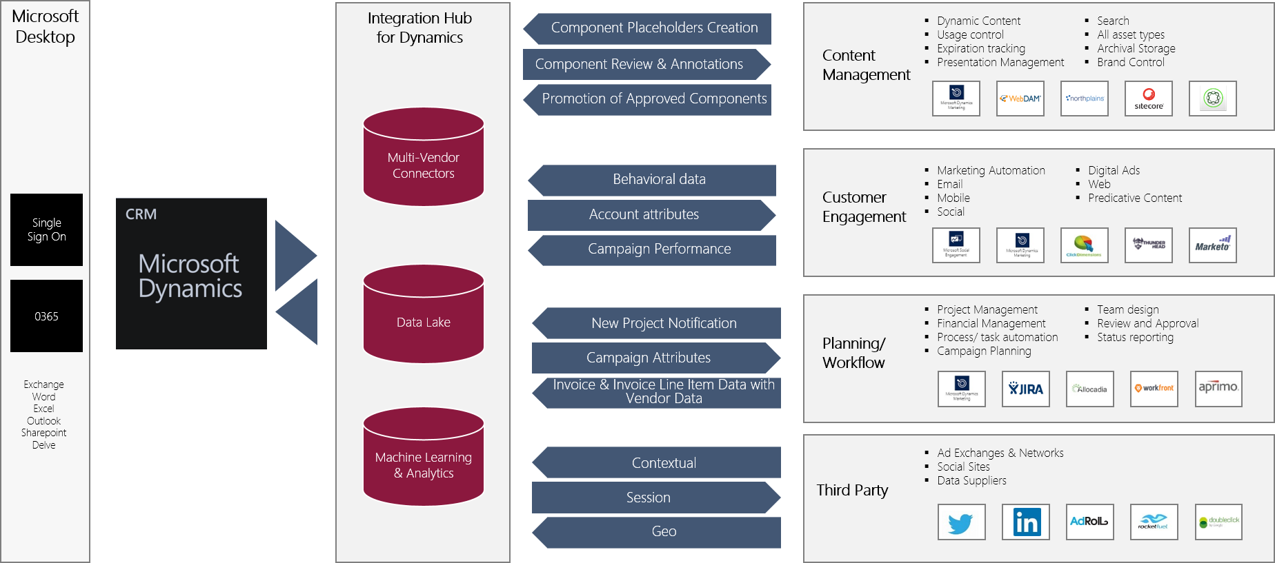 Dynamics Users have large universe of marketing apps to select from, but integration and data flow is essential