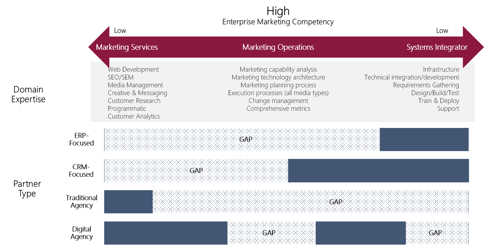 Partner Landscape - An Enterprise Marketing Competency is the level at which a partner understands the scope of the marketing process, and engagement ecosystem. Current Microsoft CRM and ERP Partners have limited to marketing expertise, beyond integration with prominent marketing automation tools. Partners will need to deepen understanding of marketing process and media, and evolve delivery models.